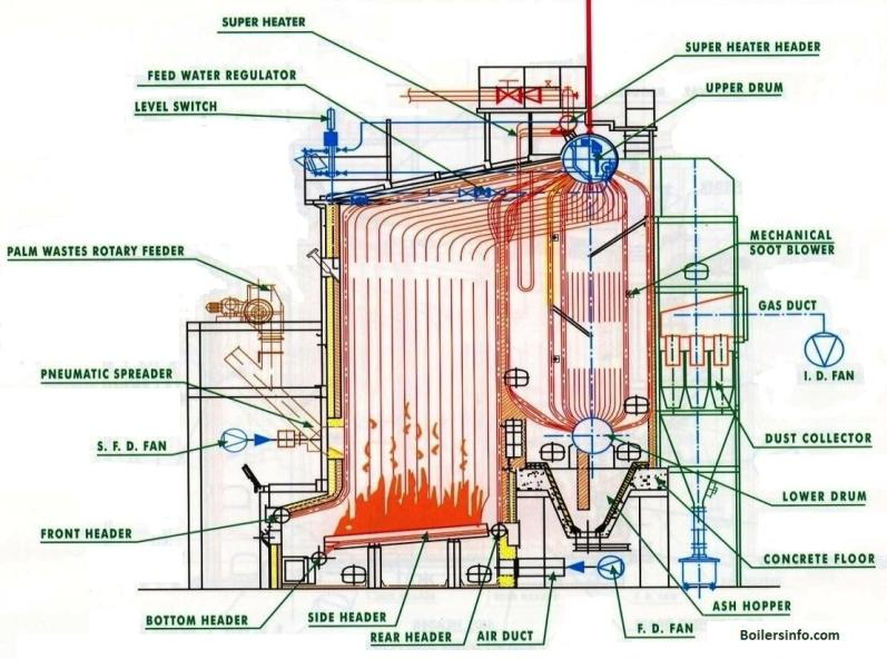 water tube boiler parts and functions Water Hose Diagram