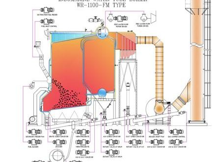 Water Tube Boiler Parts and Functions on