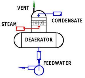 Deaerator feed water pump