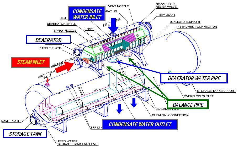 Deaerator parts