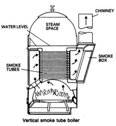 Cochran Boiler (fire tube boiler)