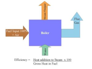 increase boiler efficiency