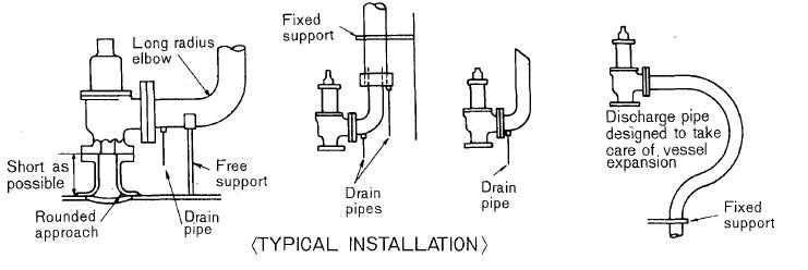 safety valve installation