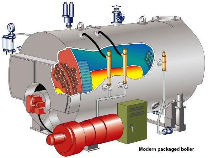 Image Result For Steam Boiler No Pressure