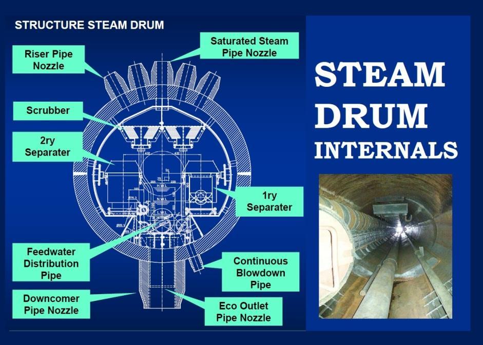 Boiler steam drum internals and function boiler steam drum internals fandeluxe Images