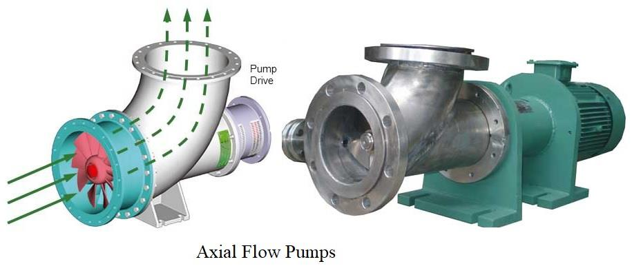 Axial Flow Centrifugal Pump
