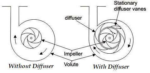 Centrifugal pump Diffuser