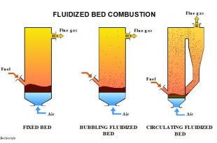 Fluidized Bed Combustion FBC Boiler