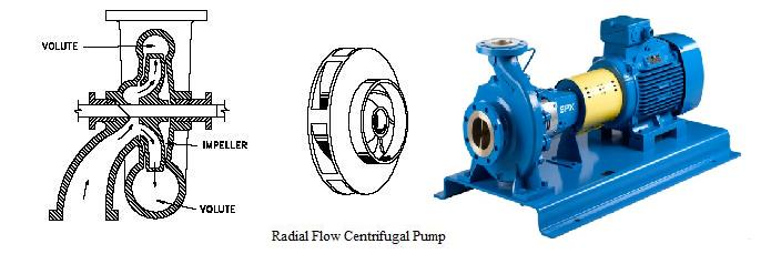Centrifugal And Axial Flow Pumps Pdf
