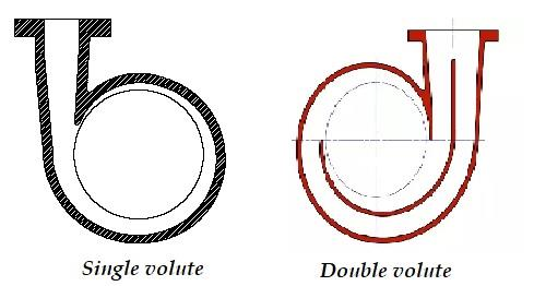 single and double volutes
