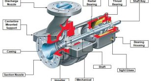 Centrifugal Pump Components