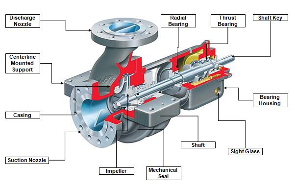 Centrifugal Pump Components and parts