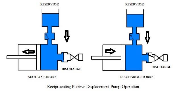 Reciprocating Positive Displacement Pump Operation