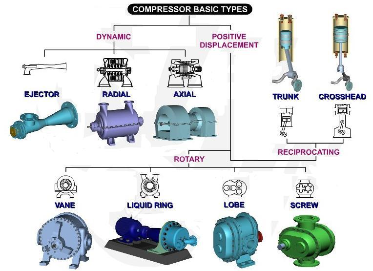 Classification of air compressors