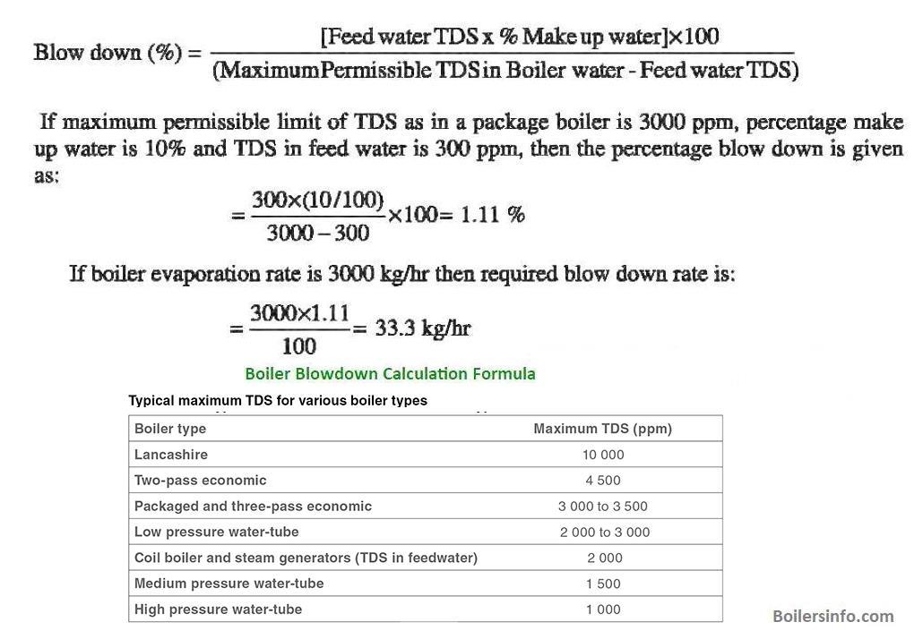 Boiler Blowdown calculation formula