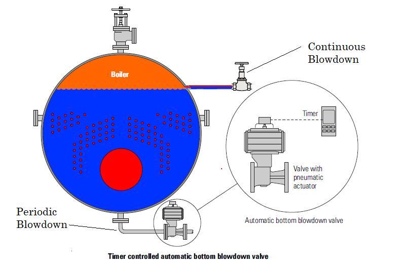 Boiler Blowdown types