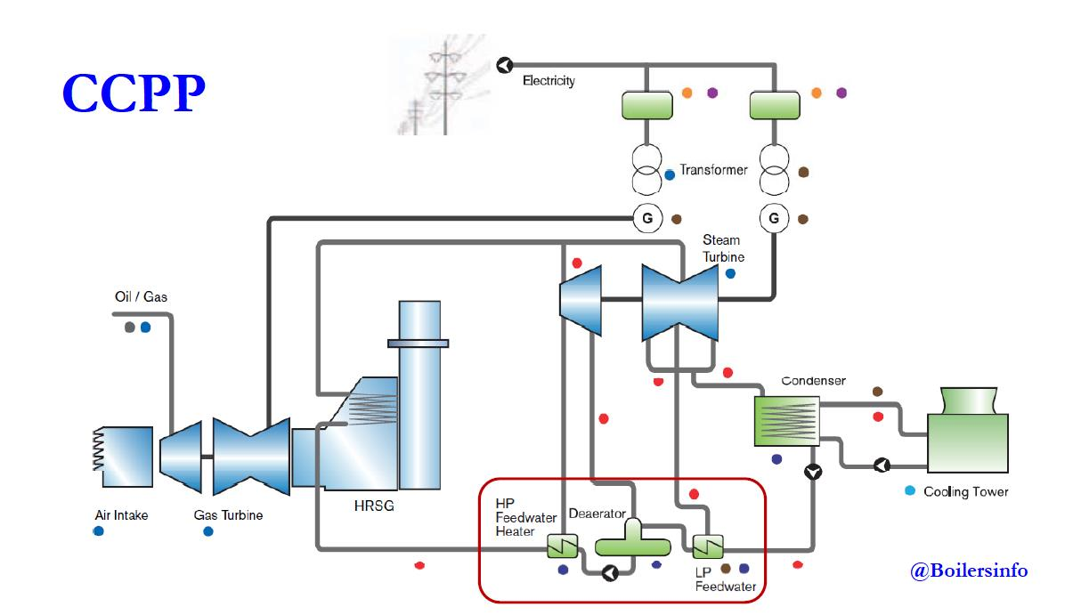 combined cycle power plant diagram