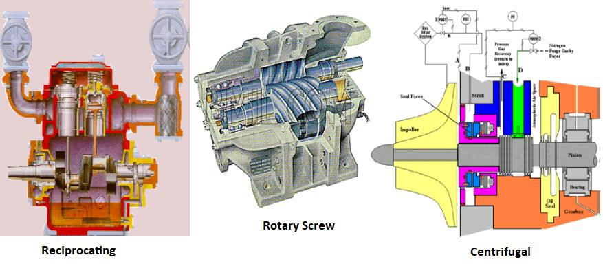Mechanical Compressor Chiller