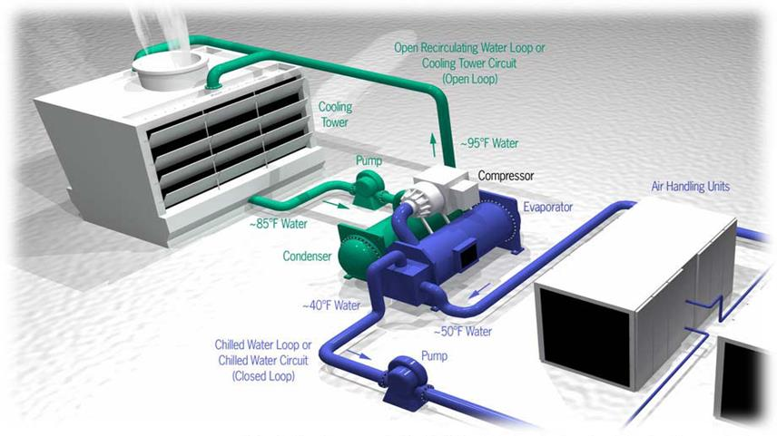 Types of Chiller