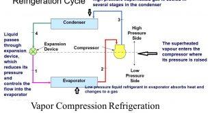 Vapor Compression Refrigeration